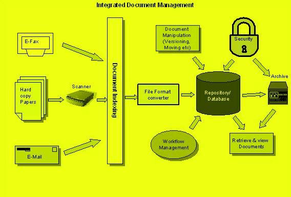 Documentum | HariKishan Masapu's - Instigate ECM